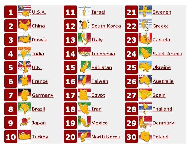 Nih Daftar 30 Negara Terkuat di Dunia , Indonesia termasuk lho :3