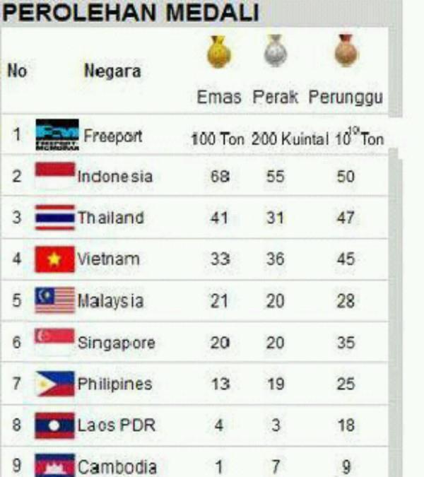 inilah gambar Perolehan Medali SEA GAMES 2 tahun yg lalu... Freeport pemuncak!!!