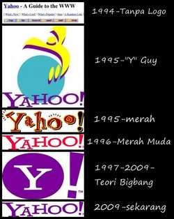 Evolusi Logo Yahoo