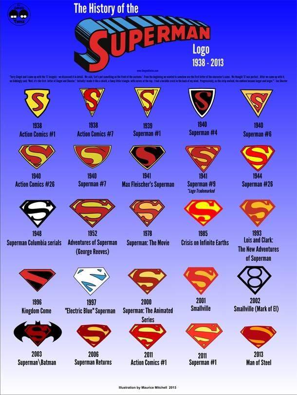 Ini dia Logo Superman dari masa ke masa. Udah ada yang tau belom ? Klo pada belom tau wajib klik WOW ! :D
