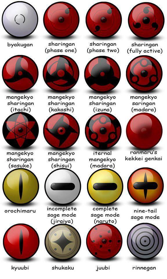 Macam-macam mata di Naruto Pilih mana? klik wow dunk