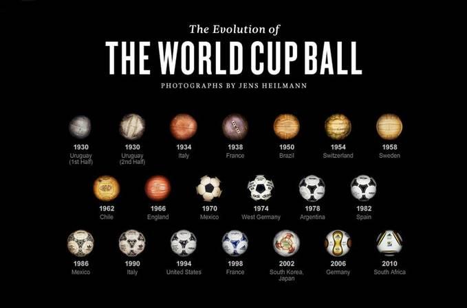 tau nggak bola yg di pakai untuk ajang piala dunia dari masa ke masa....??? jangan lupa WOWnya guys.... :-)