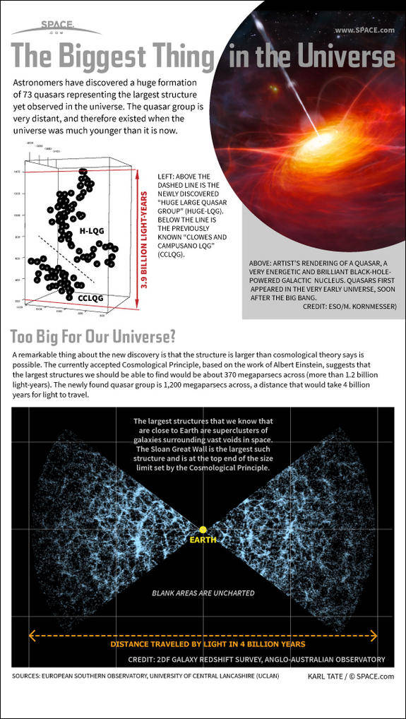 Astronomers have discovered a huge formation of 73 quasars representing the largest structure yet observed in the universe. The quasar group is very distant, and therefore existed when the universe was much younger than it is now. A quasar i