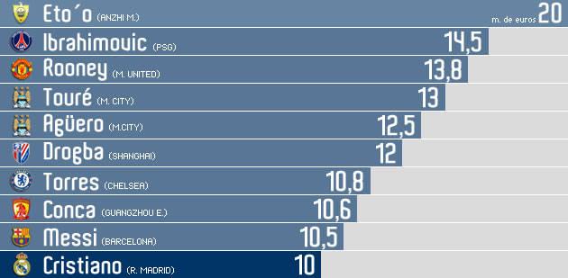 inilah gaji pemain bola per tahunya