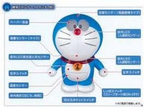Alat - alat Doraemon yang sudah tercipta saat ini Siapa sih yang tidak kenal Doraemon? Robot masa depan yang ditugasi buyut dari Nobi Nobita, Sewashi, untuk membantu kakek buyutnya. Doraemon mempunyai banyak alat masa depan yang kerap digunaka