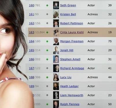 Cinta Laura Bersyukur Raih Peringkat 163 IMDB