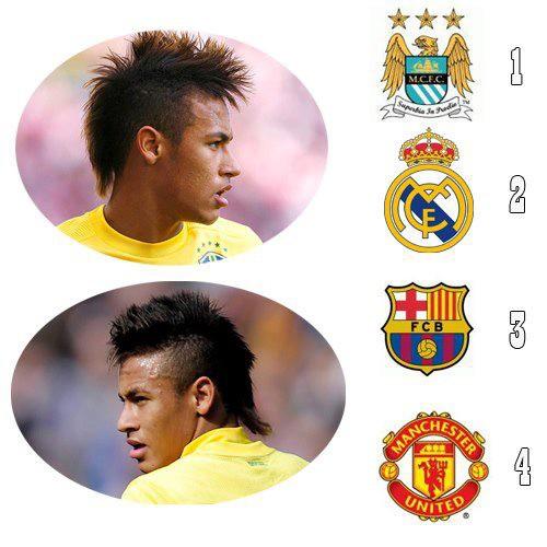 Neymar cocok Dimana ? Budayakan wow sebelum Coment !