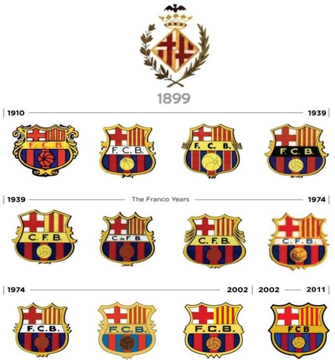 lambang fc barcelona dari masa ke masa