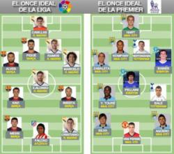 Best XI Liga BBVA vs Best XI Premier League