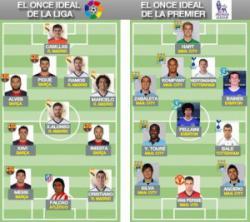 Best XI Liga BBVA vs Best XI Premier League