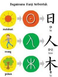 """b4g4imaN4 """"kanji"""" terbentuk?"""