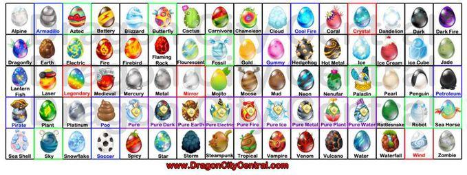 telur di dragon city