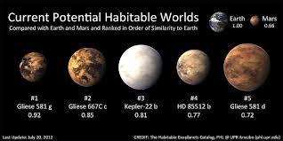jangan mengira planet yang mendukung kehidupan dpt dihuni oleh manusia. Nah, hampir seluruh planet yg mendukun kehidupan (kecuali bumi) di ambil oleh alien. Karena itu Tuhan menciptakan planet satu-satunya untuk manusia.