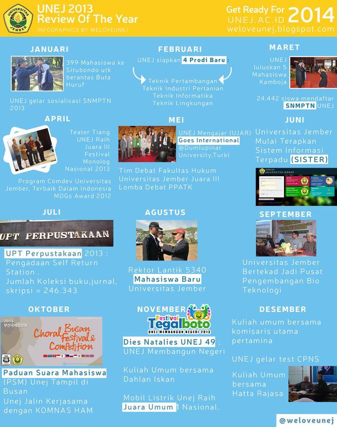 [Infographics] UNEJ 2013 : Review of The Year !! Ulasan momen terbaik Universitas Jember selama tahun 2013 .