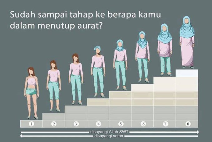 [muslimah] sudah sampai tahap ke berapa kamu menutup aurat? #IndahnyaSalingMengingatkan