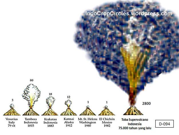 Misteri Letusan Gunung Toba, satu-satunya Supervolcano di Indonesia. Ini dampak letusan Gunung toba, kalah dengan gunung yang lain