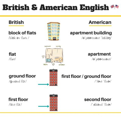 21 perbedaan bahasa inggris british vs amerika for Ground floor vs first floor