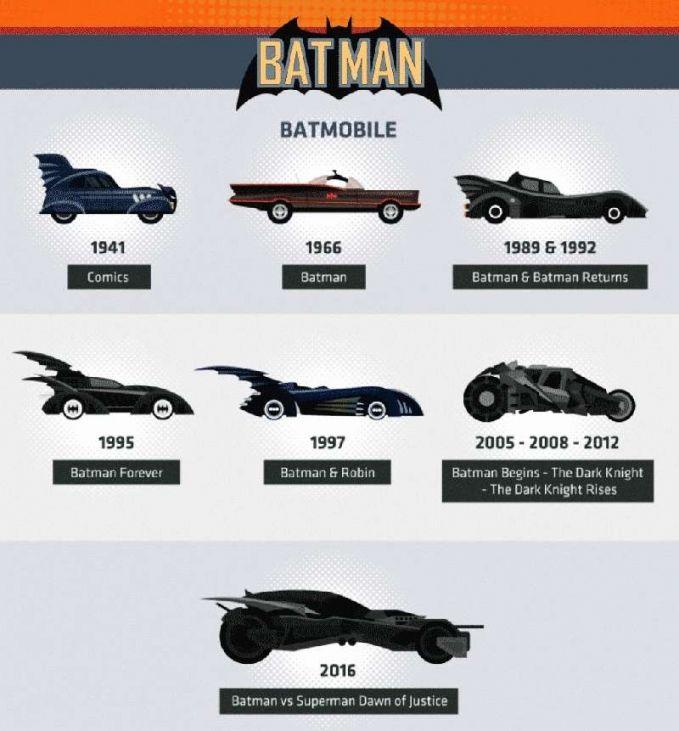 Kalian tentunya paham kan sama superhero paling ulung, Batman?. Sejak tahun 1940-an, dia sudah punya kendaraan yang bernama Bat Mobile. Liat tuh evolusinya, keren kan?.