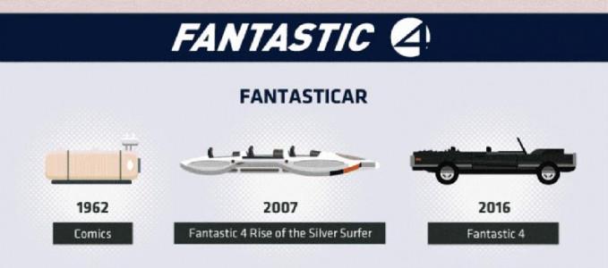 Dulu, di awal kemunculannya kendaraan Fantastic Four sederhana banget ya Pulsker?. Yang paling futuristik adalah kendaraan yang edisi tahun 2007. Sementara, di tahun 2017 desainnya kembali lagi yang lebih sederhana.