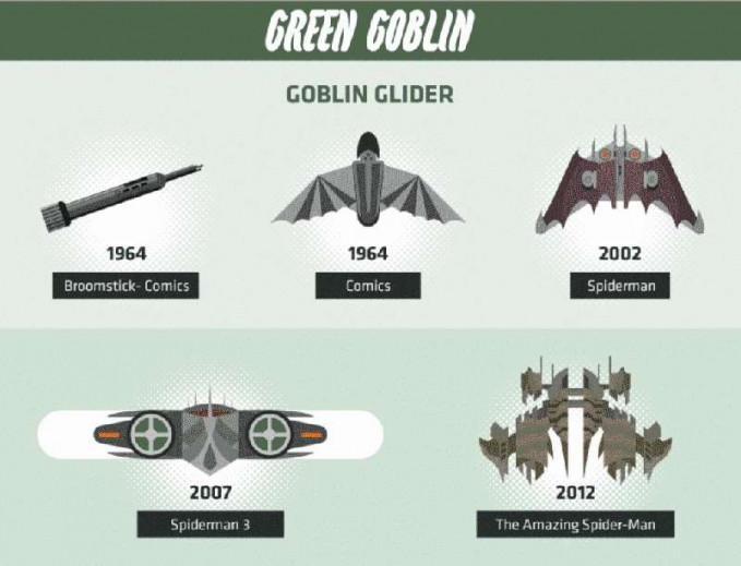 Nggak cuma superheronya aja yang punya kendaraan keren, musuhnya juga Pulsker. Contohnya adalah Goblin Glider dalam usahanya mengalahkan Spiderman.