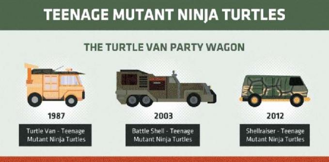 Tau kan Pulsker sama Kura-Kura Ninja atau dalam bahasa kerennya Teenage Mutant Ninja Turtles?. Kawanan ninja yang jago berantem ini punya kendaraan super berbentuk van yang siap dibawa kemana saja membasmi kejahatan.