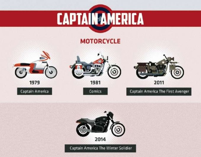 Ternyata Captain America dari dulu sampai sekarang konsisten banget ya Pulsker. Masih setia menggunakan motor sebagai kendaraan pribadinya.