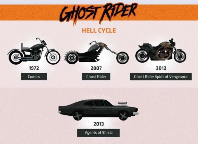 Beda sama Ghost Rider yang suka gonta-ganti kendaraan. Dari mulai motor Harley sampai berubah jadi mobil Pulsker. Itu dia beberapa evolusi dari kendaraan para superhero. Mana nih superhero beserta kendaraan pamungkas favorit kalian?.