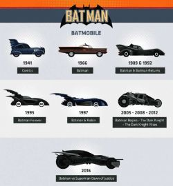 Evolusi Kendaraan Superhero Terkenal dari Masa ke Masa, Mana Favorit Kalian?