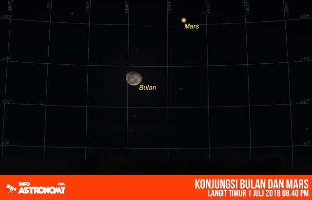 1 Juli 2018 - Konjungsi bulan dengan planet Mars Peristiwa langit iniakan membuat Bulan dan planet Mars tampak berdampingan dlam pandangan dari Bumi.