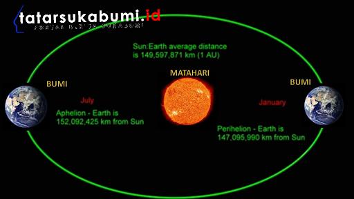 6 Juli 2018 - Fenomena Aphelion Aphelion adalah istilah untuk menyebut jarak terjauh yang dicapai bumi dalam orbit elipsnya mengelilingi matahari.