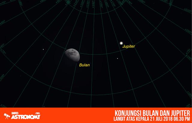 21 Juli 2018 - Konjungsi bulan dengan Planet Jupiter Setelah bercengkrama dengan planet Venus, selanjutnya bulan akan berdampingan dengan Jupiter, saat itu bulan memasuki fase separuh awal, dan berada 4 derajat 26 dari Jupiter.