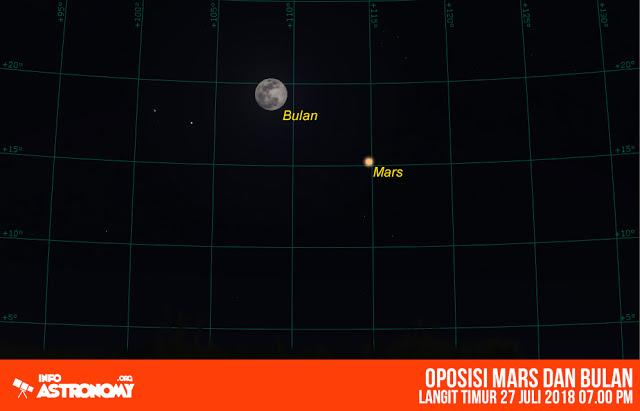 27 Juli 2018 - Oposisi Mars Oposisi adalah peristiwa ketika planet luar berada dijarak terdekat dengan bumi karena konfigurasinya Matahari - Bumi - Planet berada pada satu garis lurus dibidang tata surya, sehingga pada tanggal ini Mars berada posisi terdekat dengan bumi.